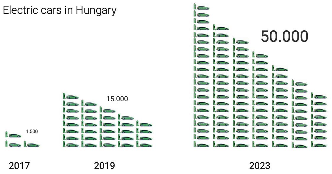 2019-10-08-Electric cars in Hungary